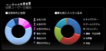 メイプルストーリーについての投票傾向グラフ